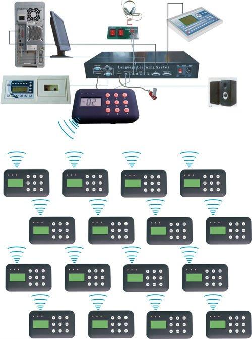 Kablosuz Lingafon Sınıfı (Dil Laboratuvarı)